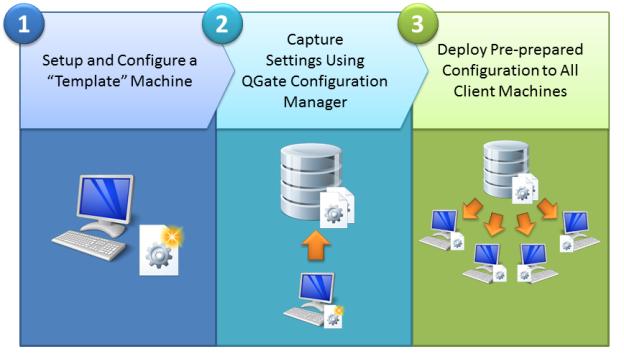 QGate Configuration Manager