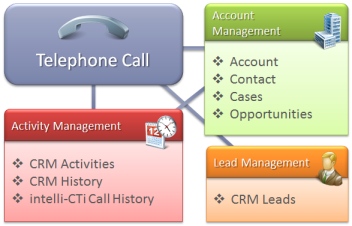 Telephone Call CRM Relationships