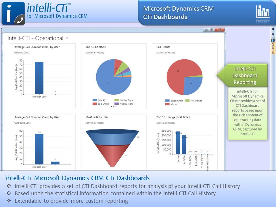 Screenshot: CTI Dashboard